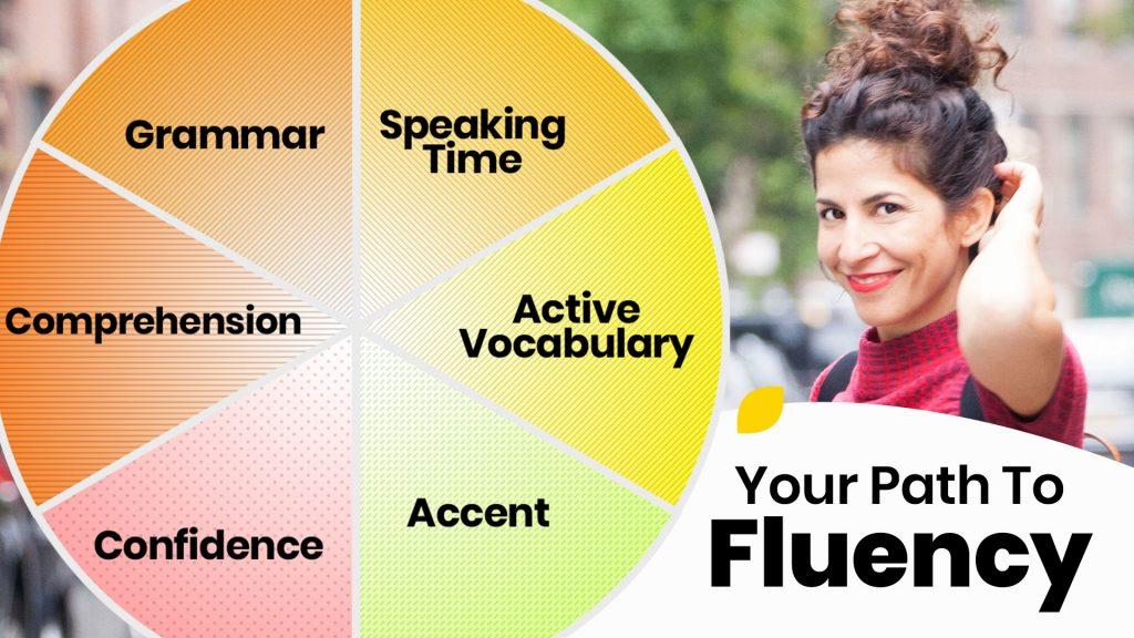 English Fluency Wheel